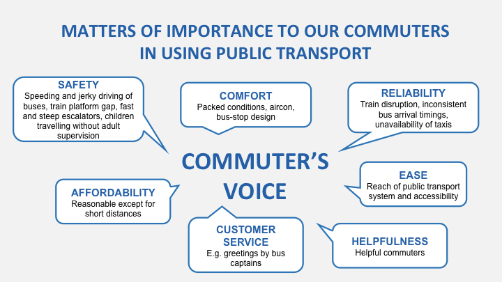 commutervoice