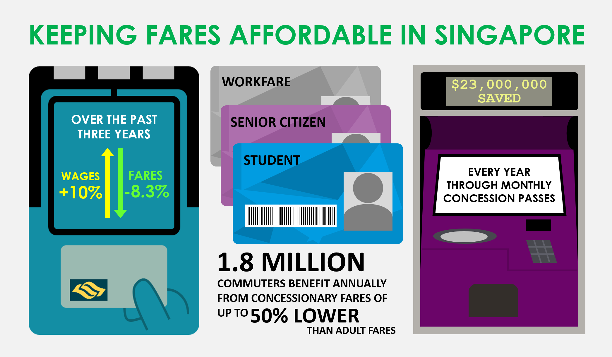 Fare Affordability Infographic