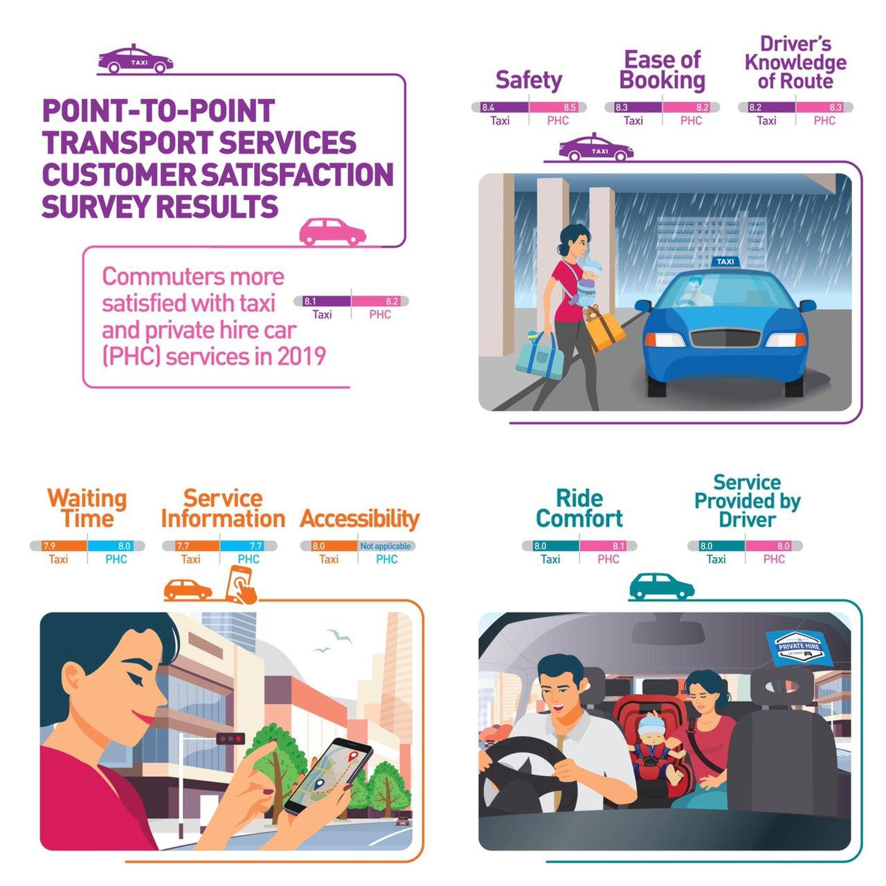 Point-to-Point Transport Services Customer Satisfaction Survey (PCSS)