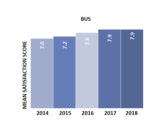 PTCSS 2018 - Bus Mean Satisfaction Chart