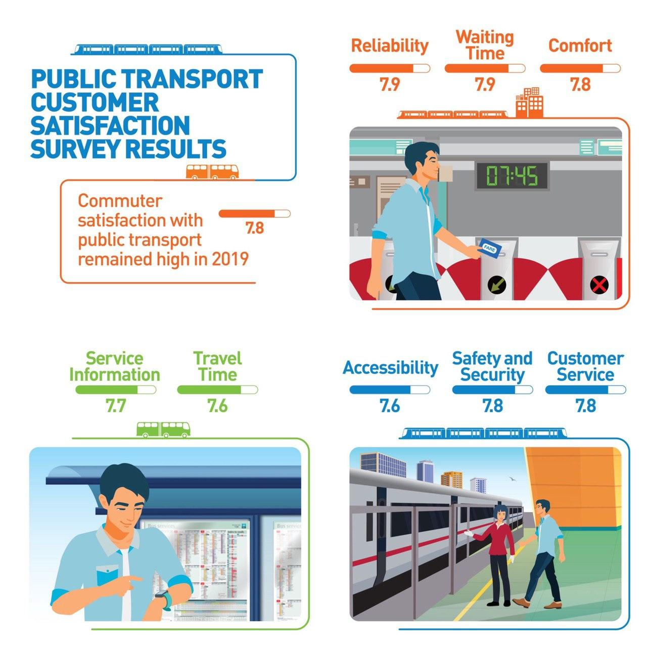 Public Transport Customer Satisfaction Survey (PTCSS)